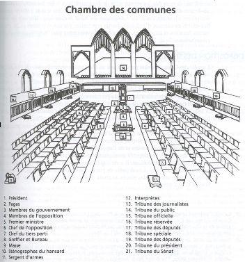Recueil des proc dures et des pratiques parlementaires for Chambre des communes